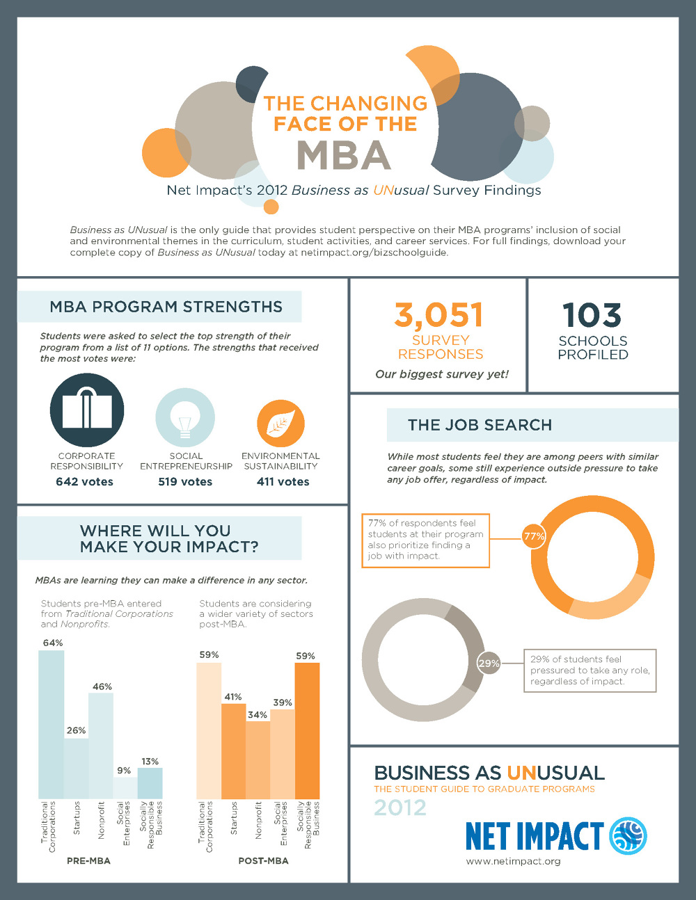 Resume infographic writers service